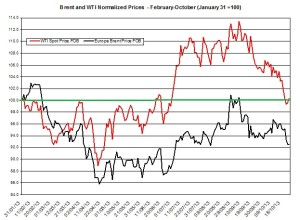 oil forecast Brent and WTI  October 28- Nov 1 2013