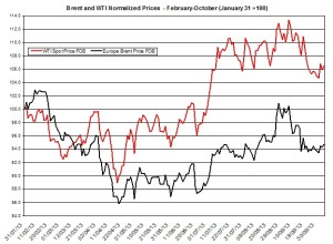 oil forecast Brent and WTI  October 7-11 2013