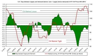 oil market tight loose oil price  Oct 7-11