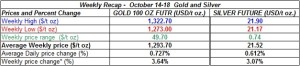 table weekly gold and silver  prices   October 14-18   2013