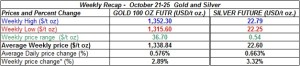 table weekly gold and silver  prices   October 21-25   2013