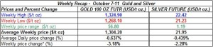 table weekly gold and silver  prices   October 7-11  2013