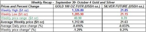 table weekly gold and silver  prices   September 30- October 4  2013