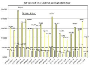 volume Gold & silver prices 2013  October 15