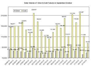 volume Gold & silver prices 2013  October 22