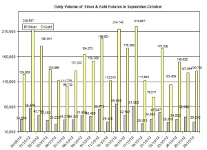 volume Gold & silver prices 2013  October 29