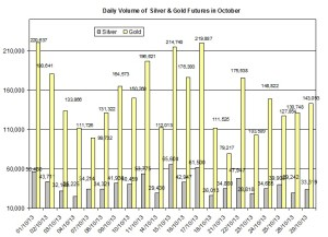 volume Gold & silver prices 2013  October 30