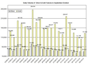volume Gold & silver prices 2013  October 9