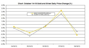 weekly precious metals chart   October 14-18 2013 percent change