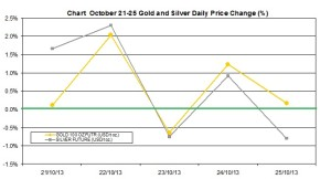 weekly precious metals chart   October 21-25  2013 percent change