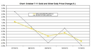 weekly precious metals chart   October 7-11  2013 percent change