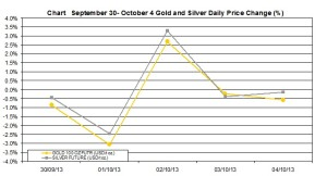 weekly precious metals chart   September 30- October 4  2013 percent change