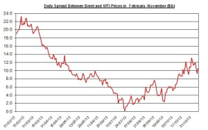 Difference between Brent and WTI  November 11-15 2013
