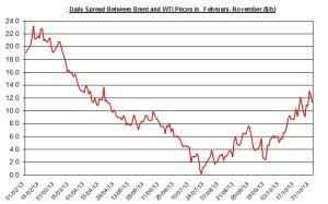 Difference between Brent and WTI  November 4-8 2013
