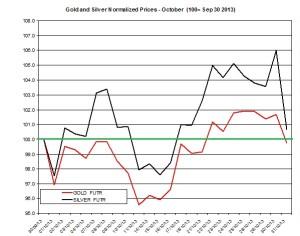 Gold and silver Chart 2013  November 1