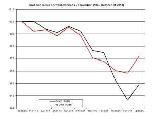 Gold and silver Chart 2013  November 15