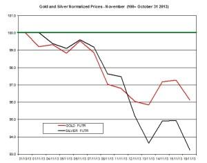 Gold and silver Chart 2013  November 19