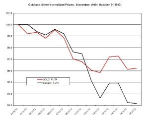 Gold and silver Chart 2013  November 20