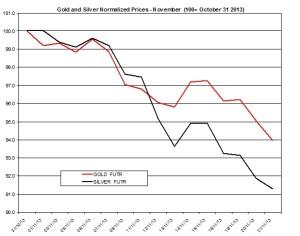 Gold and silver Chart 2013  November 22