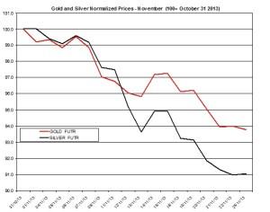 Gold and silver Chart 2013  November 26