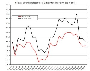Gold and silver Chart 2013  November 5