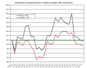 Gold and silver Chart 2013  November 6