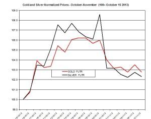 Gold and silver Chart 2013  November 8