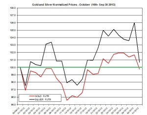 Gold and silver forecast November 2013