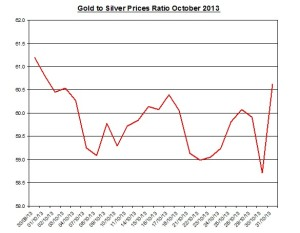 Gold  to silver ratio Chart 2013  November 1