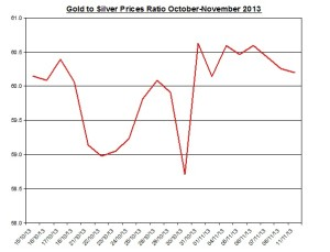 Gold  to silver ratio Chart 2013  November 12