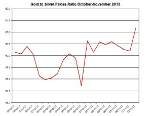 Gold  to silver ratio Chart 2013  November 13