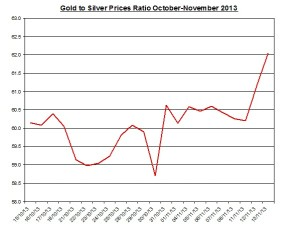 Gold  to silver ratio Chart 2013  November 14