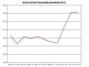 Gold  to silver ratio Chart 2013  November 15