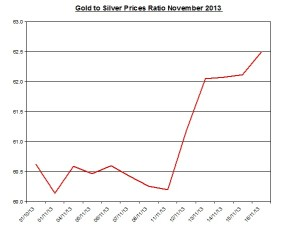 Gold  to silver ratio Chart 2013  November 19