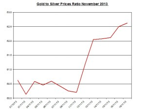 Gold  to silver ratio Chart 2013  November 20