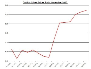 Gold  to silver ratio Chart 2013  November 21