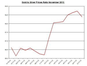 Gold  to silver ratio Chart 2013  November 22