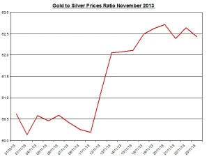 Gold  to silver ratio Chart 2013  November 26