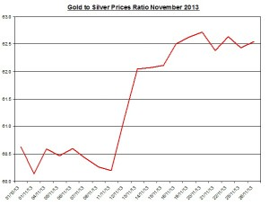 Gold  to silver ratio Chart 2013  November 27