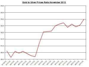 Gold  to silver ratio Chart 2013  November 28