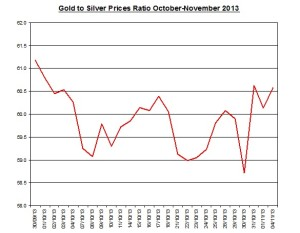Gold  to silver ratio Chart 2013  November 5