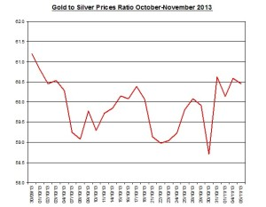 Gold  to silver ratio Chart 2013  November 6