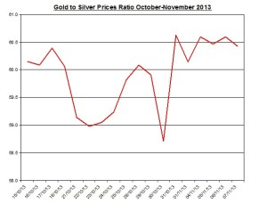 Gold  to silver ratio Chart 2013  November 8