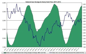 Henry Hub Natural Gas storage and prices 2013 November 11-15
