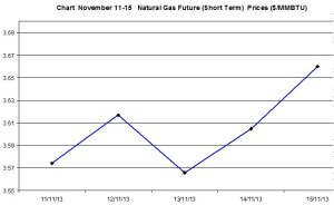 Natural Gas price  chart - November 11-15  2013