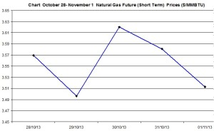 Natural Gas price  chart - October 28- November 1   2013