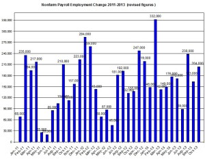 U.S. Nonfarm payroll employment up to 2013  November 8
