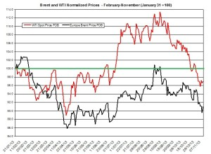 oil forecast Brent and WTI  November 11-15 2013