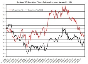 oil forecast Brent and WTI  November 18-22 2013