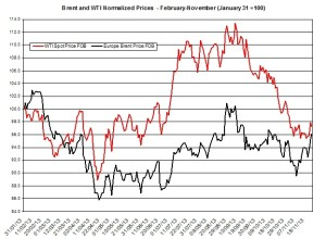 oil forecast Brent and WTI  November 25-29  2013
